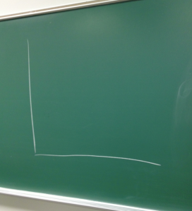 Chalk board, with x- and y-axis. The start of every lecture.