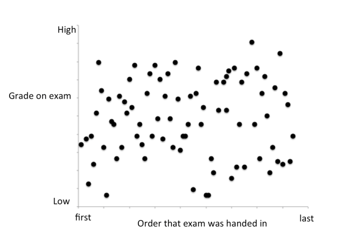 A grade on an exam relative to the order in which that exam was handed in.