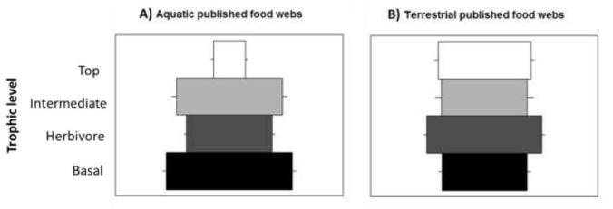 An example of aquatic compared to terrestrial food-web structure (from Turney and Buddle)